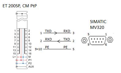 et200sp cm ptp 串口通信模块上相应编号的端子
